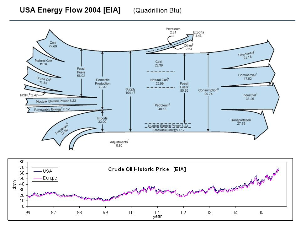 USA Energy Flow 2004 [EIA] (Quadrillion Btu)